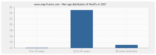 Men age distribution of Mouffy in 2007