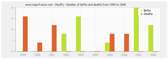 Mouffy : Number of births and deaths from 1999 to 2008