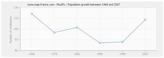 Population Mouffy