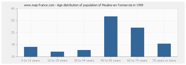Age distribution of population of Moulins-en-Tonnerrois in 1999
