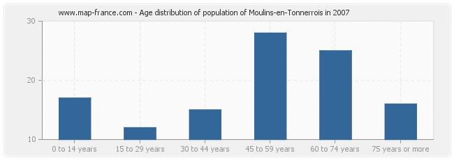 Age distribution of population of Moulins-en-Tonnerrois in 2007