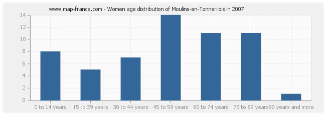Women age distribution of Moulins-en-Tonnerrois in 2007