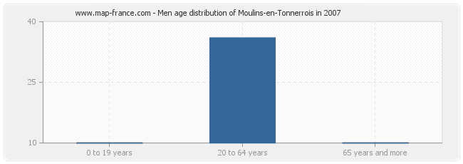 Men age distribution of Moulins-en-Tonnerrois in 2007