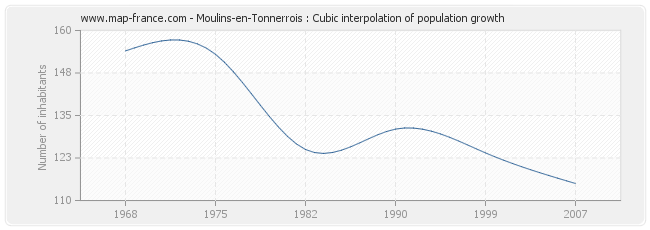 Moulins-en-Tonnerrois : Cubic interpolation of population growth