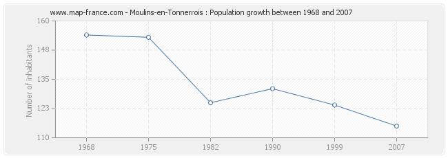 Population Moulins-en-Tonnerrois