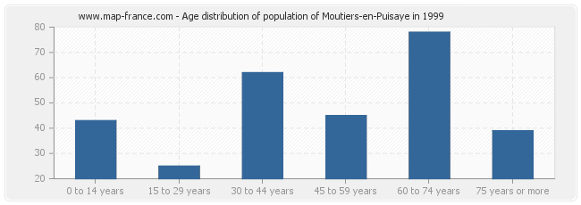 Age distribution of population of Moutiers-en-Puisaye in 1999