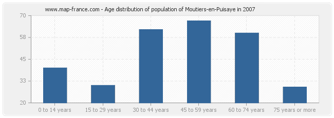 Age distribution of population of Moutiers-en-Puisaye in 2007