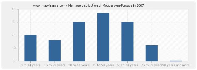 Men age distribution of Moutiers-en-Puisaye in 2007