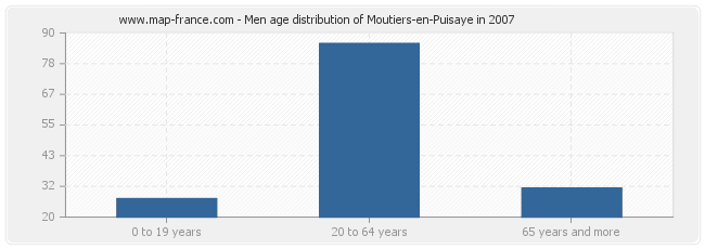 Men age distribution of Moutiers-en-Puisaye in 2007