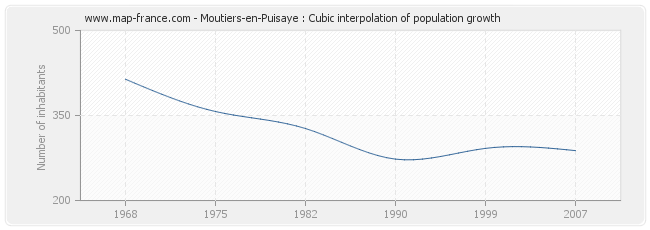 Moutiers-en-Puisaye : Cubic interpolation of population growth
