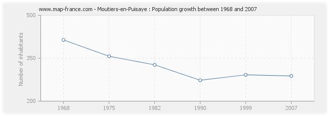 Population Moutiers-en-Puisaye