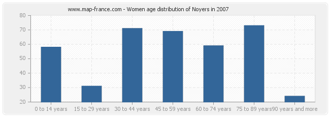 Women age distribution of Noyers in 2007