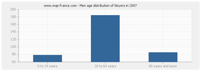 Men age distribution of Noyers in 2007