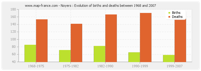 Noyers : Evolution of births and deaths between 1968 and 2007
