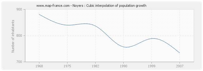 Noyers : Cubic interpolation of population growth