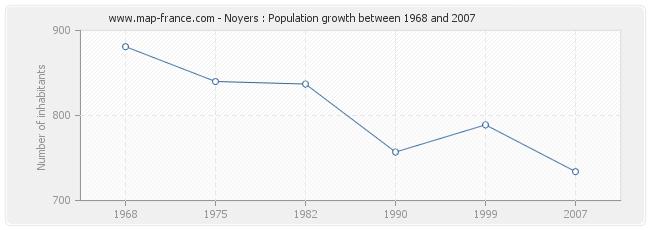 Population Noyers