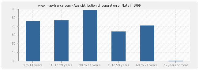Age distribution of population of Nuits in 1999