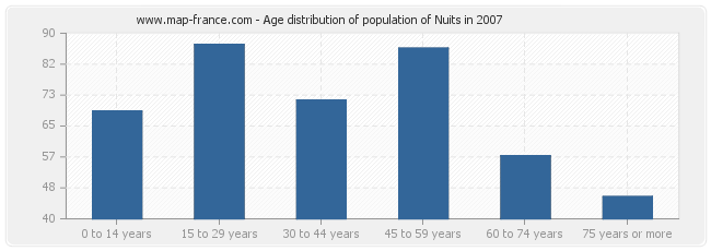 Age distribution of population of Nuits in 2007