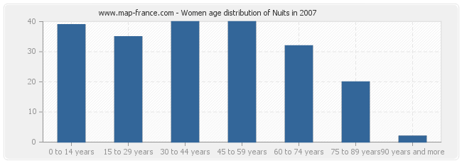Women age distribution of Nuits in 2007