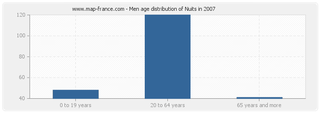 Men age distribution of Nuits in 2007