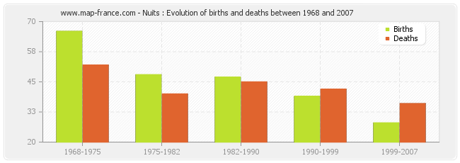 Nuits : Evolution of births and deaths between 1968 and 2007