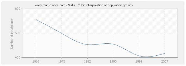 Nuits : Cubic interpolation of population growth