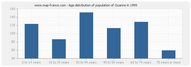 Age distribution of population of Ouanne in 1999