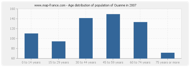 Age distribution of population of Ouanne in 2007