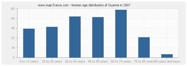 Women age distribution of Ouanne in 2007