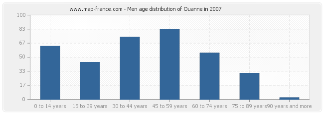 Men age distribution of Ouanne in 2007