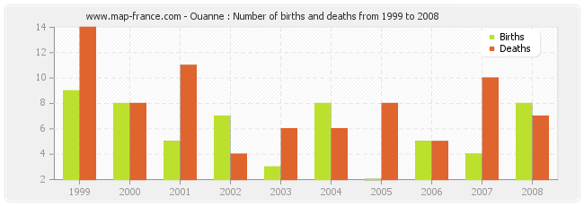 Ouanne : Number of births and deaths from 1999 to 2008