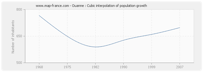 Ouanne : Cubic interpolation of population growth