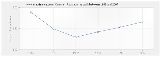 Population Ouanne