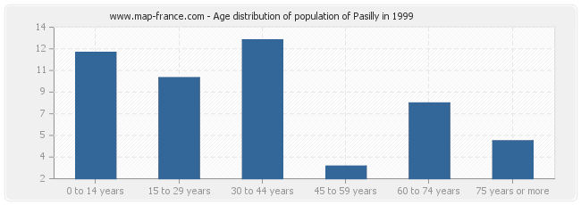 Age distribution of population of Pasilly in 1999