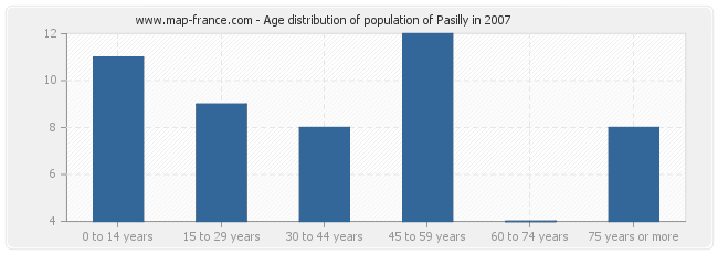 Age distribution of population of Pasilly in 2007