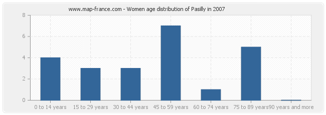 Women age distribution of Pasilly in 2007