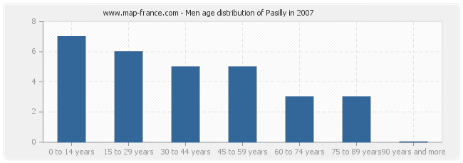 Men age distribution of Pasilly in 2007