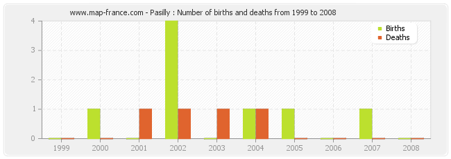 Pasilly : Number of births and deaths from 1999 to 2008