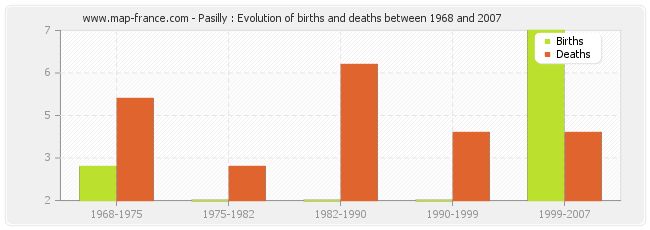 Pasilly : Evolution of births and deaths between 1968 and 2007