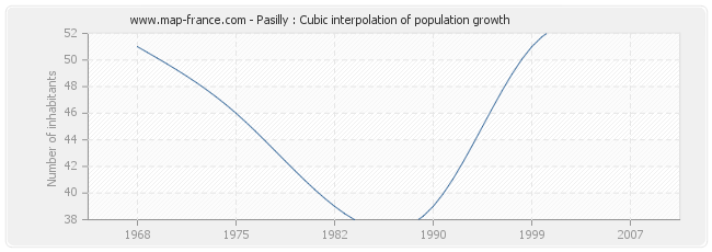 Pasilly : Cubic interpolation of population growth