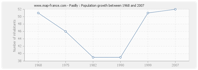 Population Pasilly