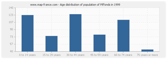 Age distribution of population of Piffonds in 1999
