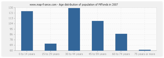 Age distribution of population of Piffonds in 2007