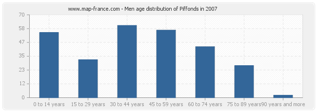 Men age distribution of Piffonds in 2007