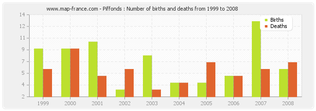 Piffonds : Number of births and deaths from 1999 to 2008
