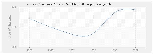 Piffonds : Cubic interpolation of population growth