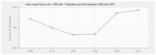 Population Piffonds