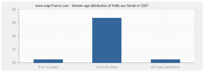 Women age distribution of Poilly-sur-Serein in 2007