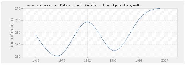 Poilly-sur-Serein : Cubic interpolation of population growth