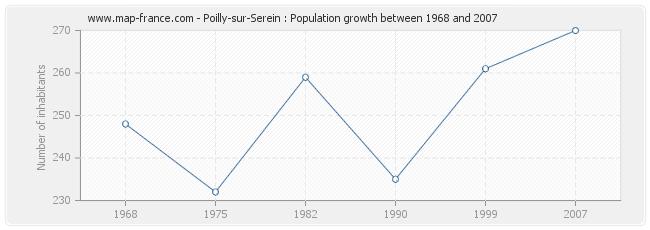 Population Poilly-sur-Serein